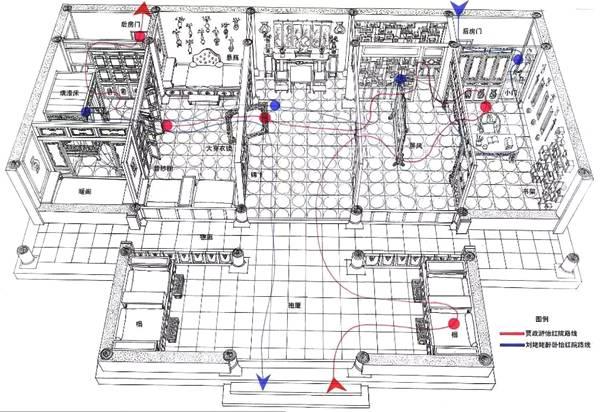 怡红院:红线为贾政游怡红院路线;蓝线为刘姥姥醉卧怡红院路线